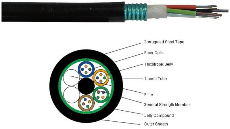 Outdoor Steel Armored Multi-tube Fiber Optic Cable